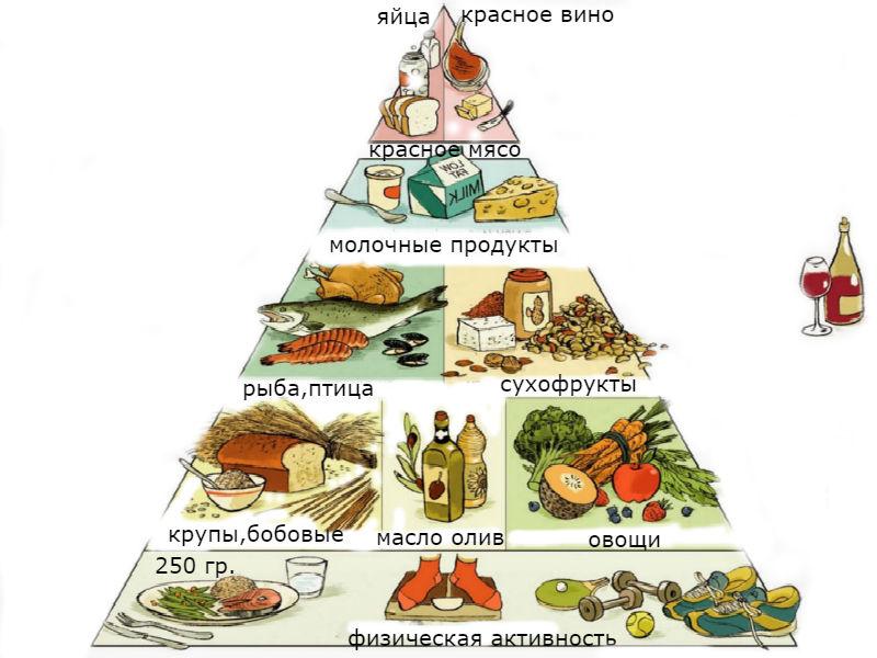 Диета средиземноморская меню на каждый день распределяет по конусу пирамиды