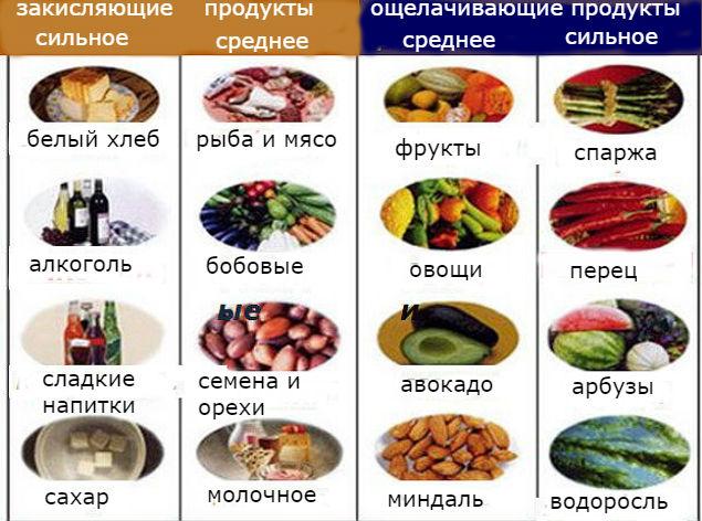 Щелочная диета продукты закисляющие и ощелачивающие
