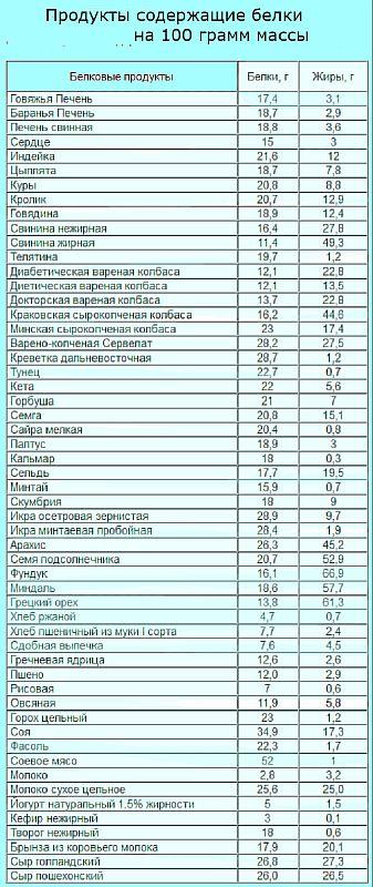 Калькулятор белков на массу тела таблица