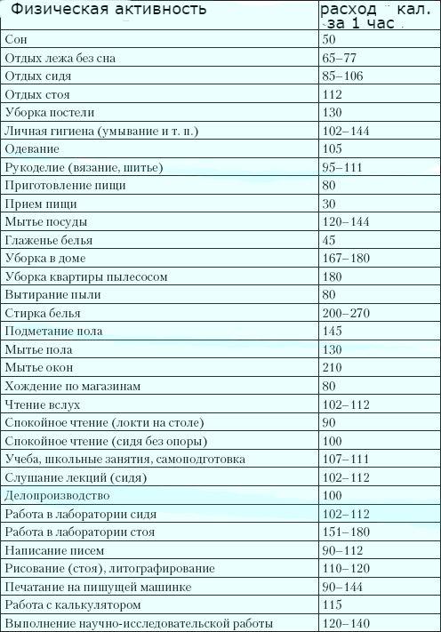 дефицит калорий для похудения таблица