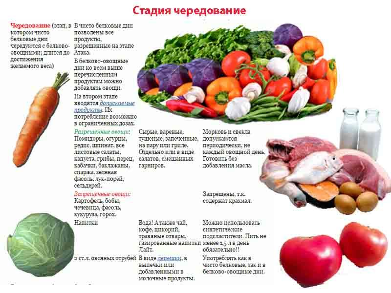 продукты входящие в меню Дюкан диеты на каждый день в чередовании