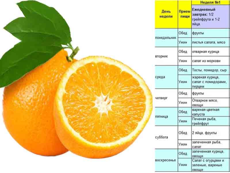Химическая диета Усама Хамдий на 4 недели меню таблица на 1 неделю.