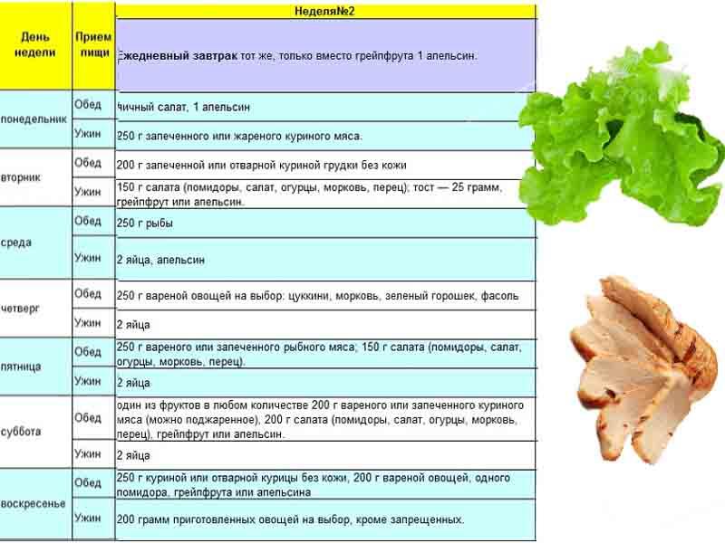 Химическая диета Усама Хамдий на 4 недели меню таблица на 2 неделю.