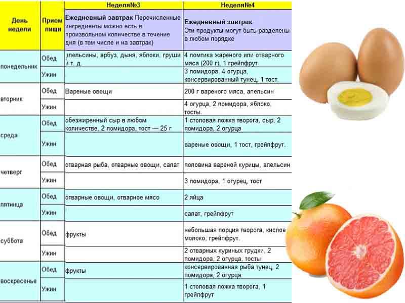 Химическая диета Усама Хамдий на 4 недели меню таблица на 3 и 4 неделю.