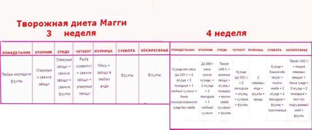 Диета Магга отзывы меню 3 и 4 недели
