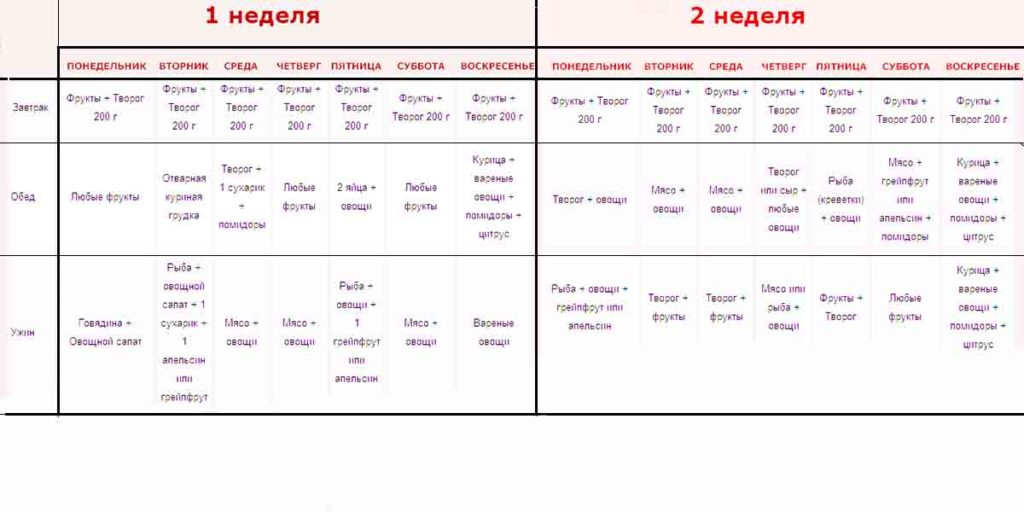 Диета Магга отзывы меню на 2 недели